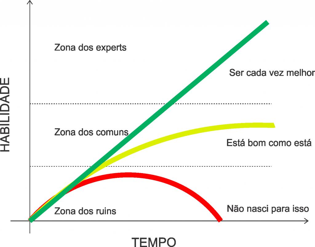 Grafico_habilidade_x_tempo_1